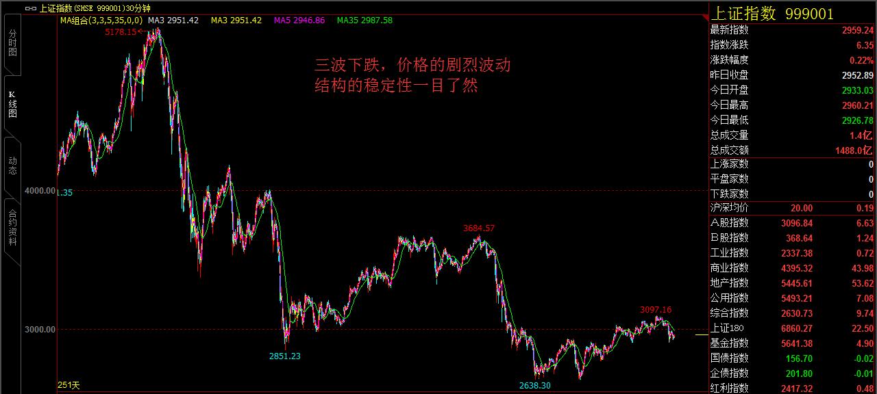 股票的牛熊转换结构赏析