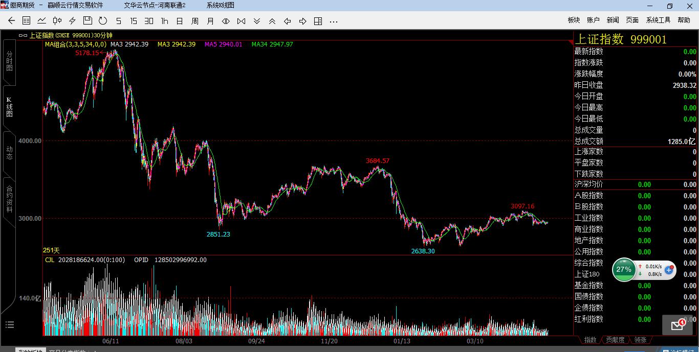 A股15年5月到16年下跌过程图表